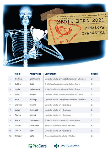PCSZ_medik_roka_2021_Top12.jpg